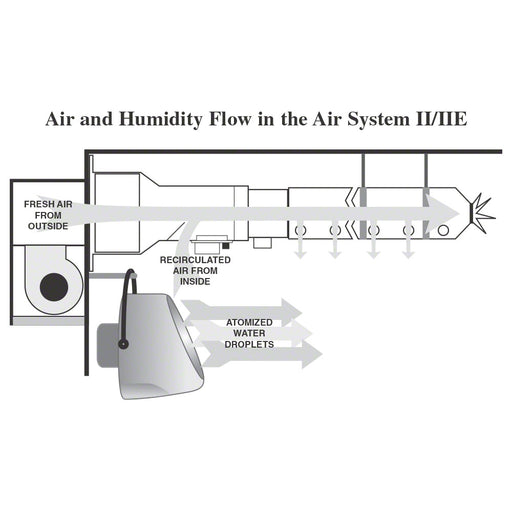 FP's Air Circulation System II - 230V/50Hz