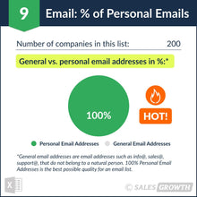 Venture Capital: Top 200 Venture Firms in the U.S. – Percentage of Personal Emails