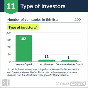 Venture Capital: Top 200 Venture Firms in the U.S. – Type of Investors