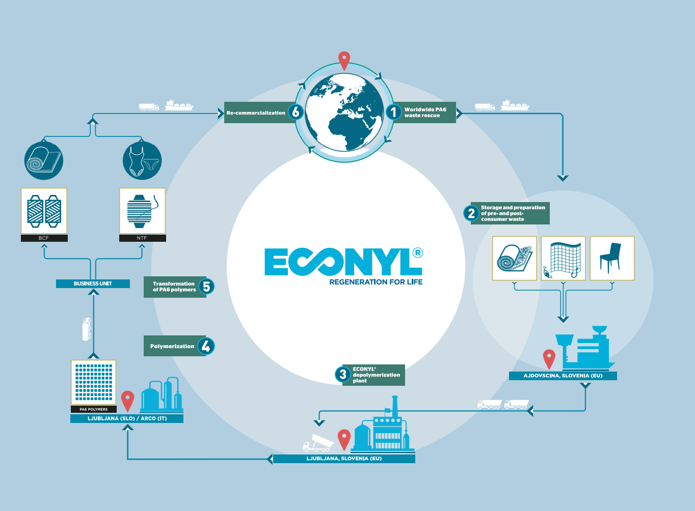 Behind the Process of ECONYL