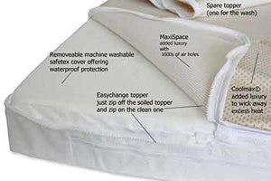 Before  You Buy A  Cot Mattress See This Video and Information On How To Choose The Best Mattress for Your Baby