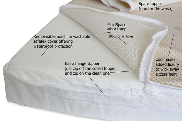 Easychange® - Pocket Springs with 33 CMHR foam - Coolmax© & MaxiSpace Toppers - 8 Sizes - Cot Mattress Company