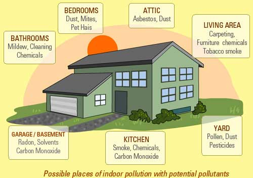 Facts and tips on Indoor Air Pollution