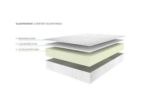 Sleepshaper Mattress Inside Details-Better Bed Company