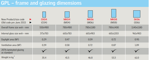 Velux Centre-pivot roof window sizes chart