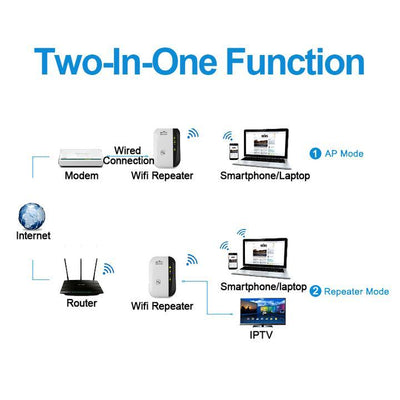 MegaBoost™ WiFi Range Extender - Signal Booster And Repeater