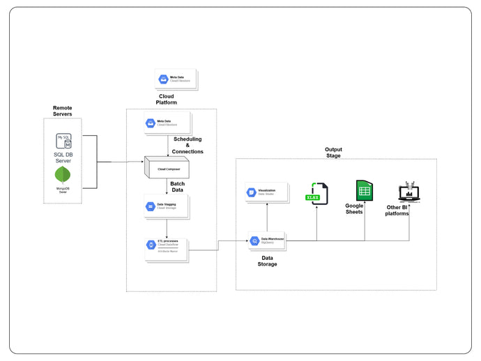 Cloud ETL Automation