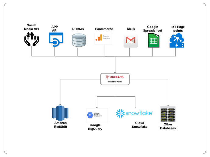 Cloud Datawarehouse