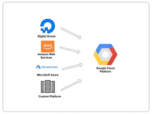 Migrate to Google Cloud Platform