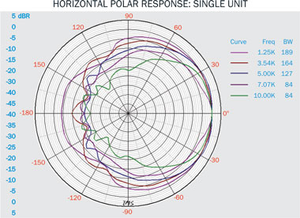 VL8 Polar Plot Horizontal