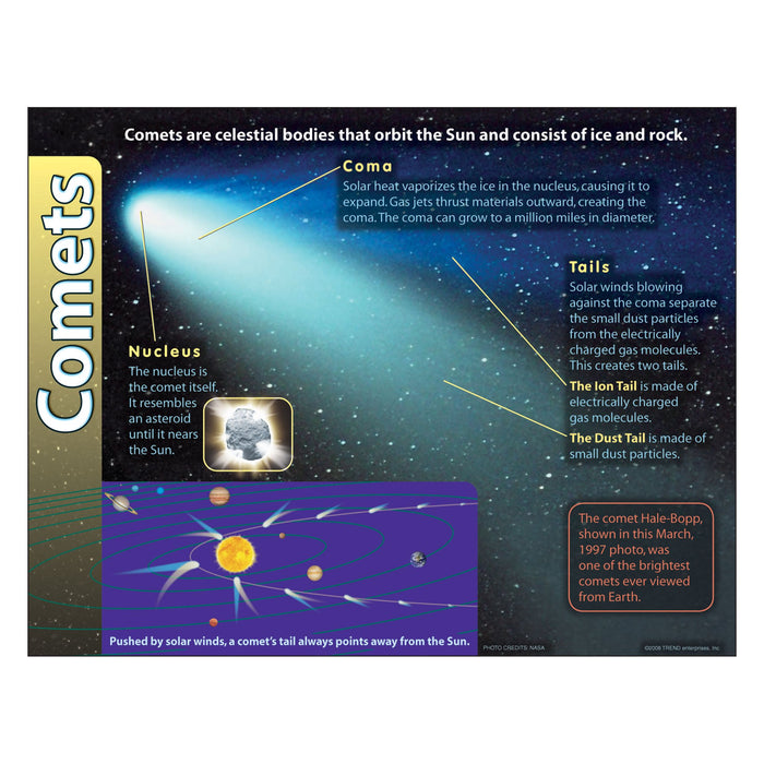 T38289 Learning Chart Comets Solar System