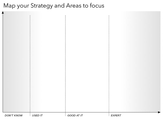 3 Wardley Maps Templates I'm using to talk to Generation Z Developers