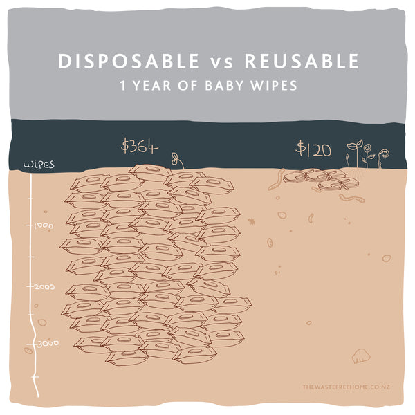 Disposable vs Reusable Baby Wipes