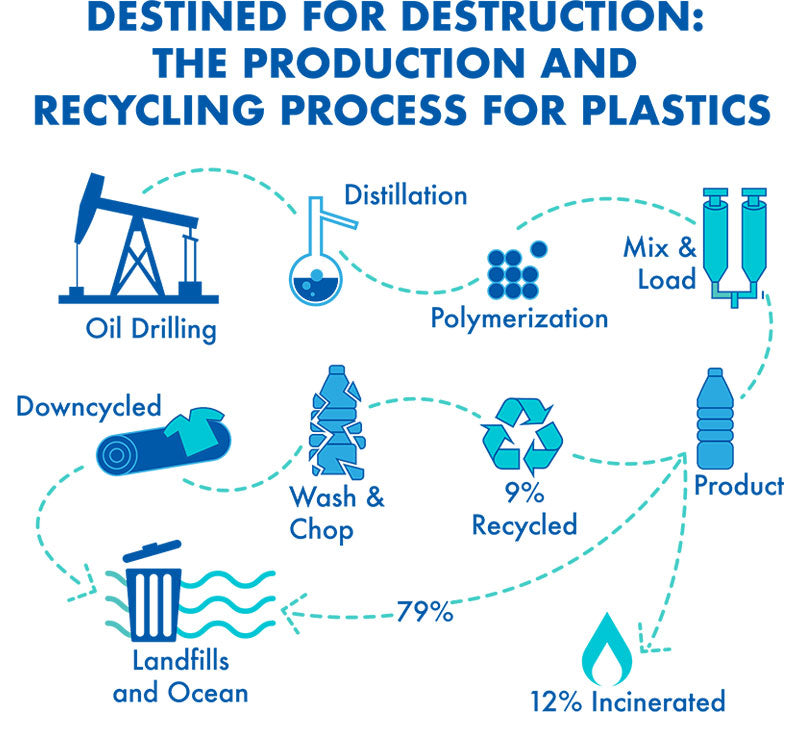How plastic is produced and recycled | PATHWATER