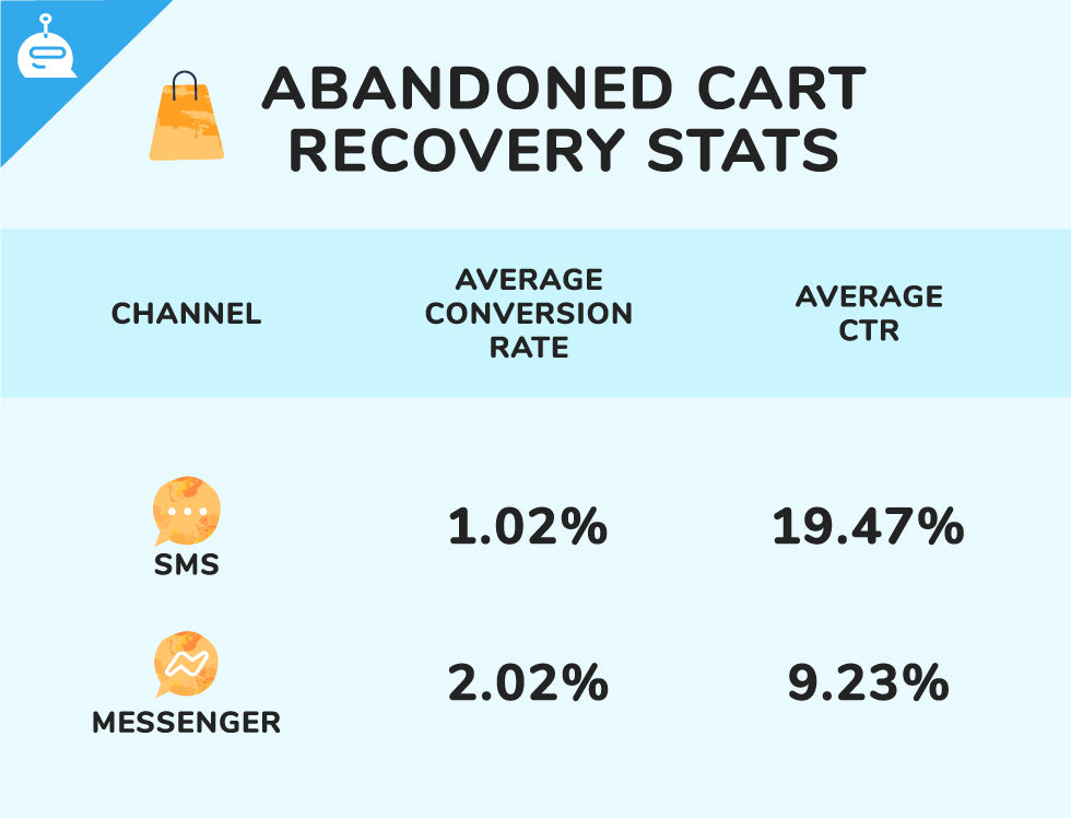 abandoned cart recovery stats