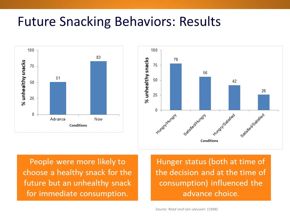 Behavioral Economics for Market Researchers