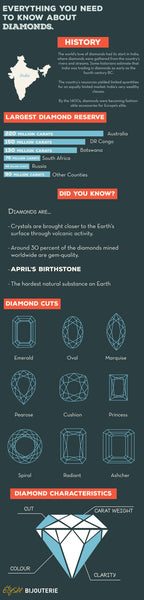 Everything You Need to Know About Diamonds