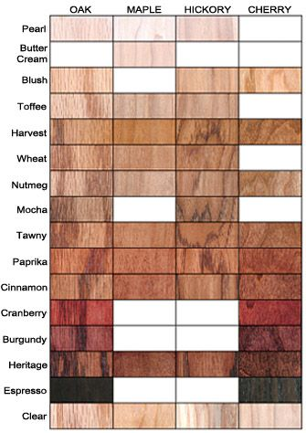 Staining Options