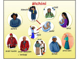 Alchini Poster (Family Relationship)  P-001