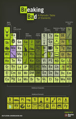 The Periodic Table of Breaking Bad