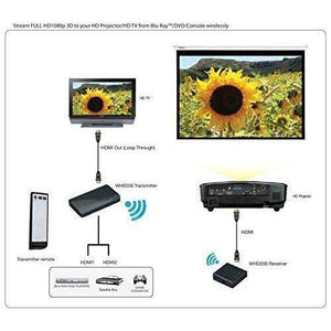 Transmitter and Receiver - Wirelessly Stream Full HD Video