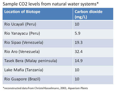 CO2 levels in nature