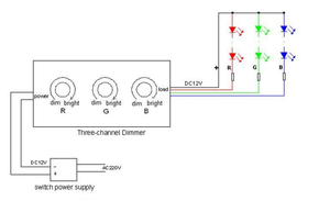 Three Channel RGB Rotary Dimmer - Moss LED