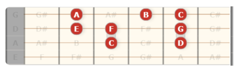 guitar scale chart