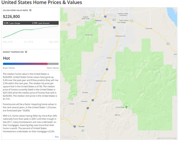 United States Average Home Prices Zillow