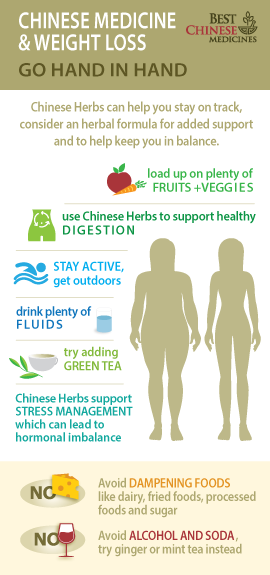 Best Chinese Herbs for Weight Loss