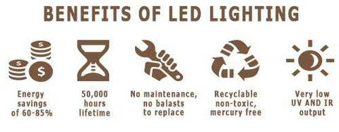 Benefits of LED Lighting from Orilis LED Lighting Solutions