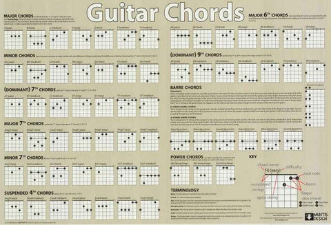 Guitar Chords Instructional Poster