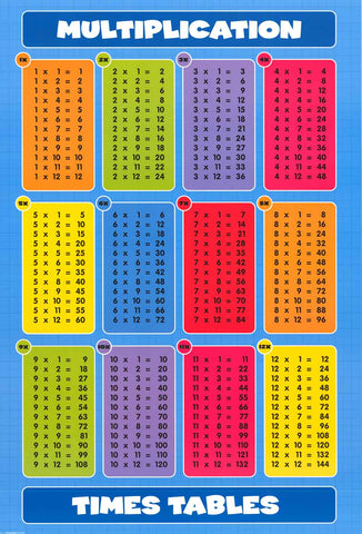Multiplication Tables Poster