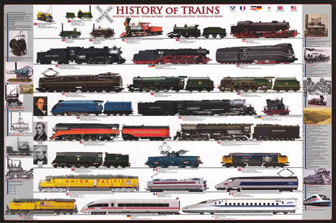 Trains Railroad History Poster