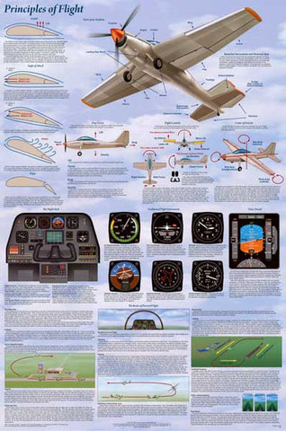 Aviation Principles of Flight Poster