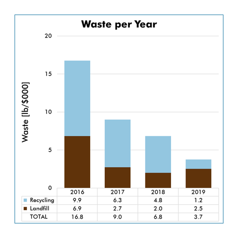 Waste Reduction per Year Chart