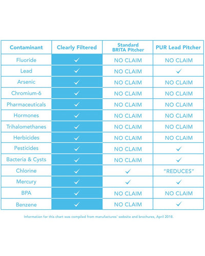 Clearly Filtered™ Water Pitcher Replacement 6-Pack - Comparison Chart-02