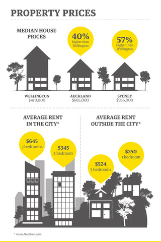 Infographic - Property prices