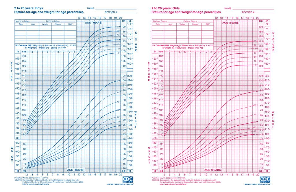Boys and Girls Growth Chart Percentiles