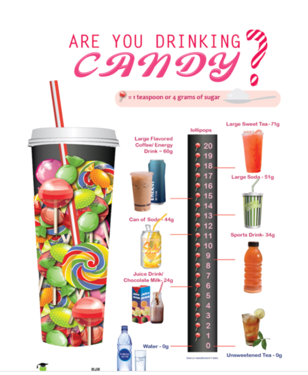 Are You Drinking Candy? Sugar Awareness Tearpad - Nutrition Education Store