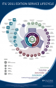 ITIL® 2011 Edition Lifecycle Process Functions Poster