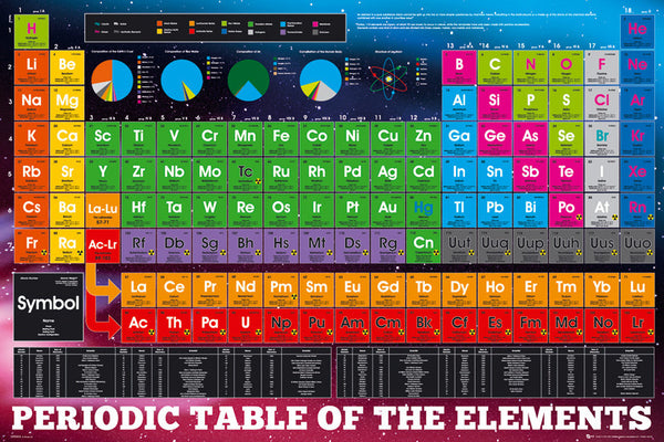 Periodic Table of Elements (24x36) - ISP90038