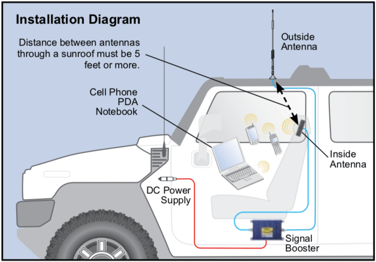 Vehicle cell phone signal booster installation service