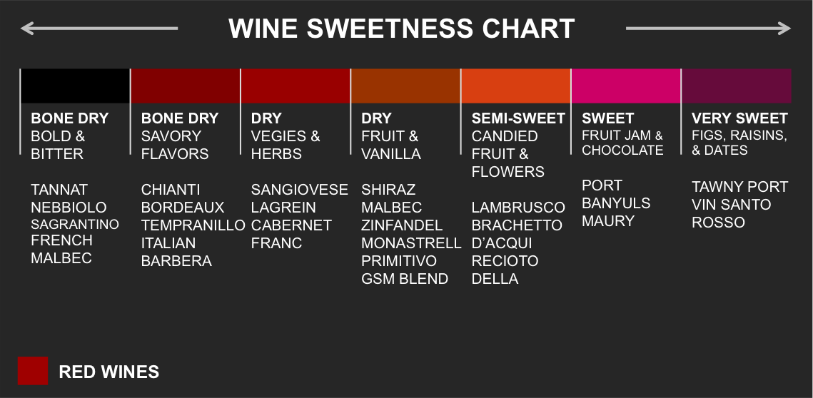Red Wine vs. White Wine: Which Should You Choose?