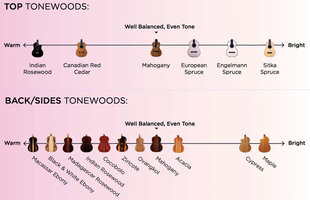 Tone woods:  Does wood effect your tone?