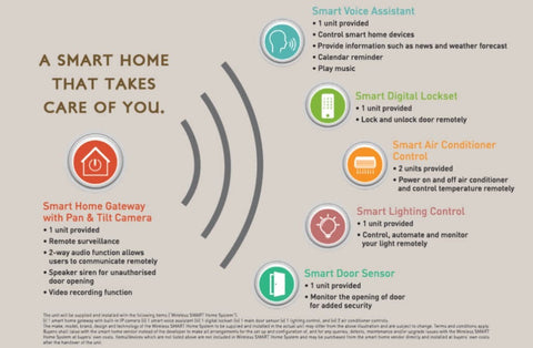 An advertisement by The Tapestry condominium about their Wireless SMART Home System