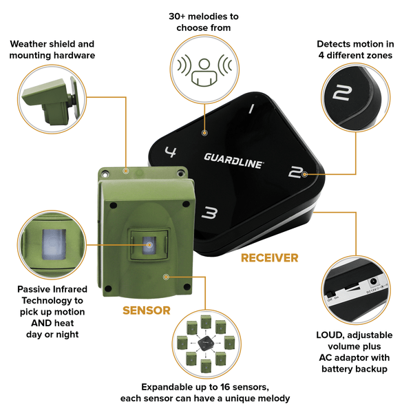 Guardline 1/4 Mile Range Outdoor Motion Sensor