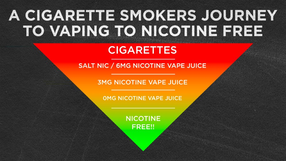 cigarettes to vaping, the journey to being nicotine free