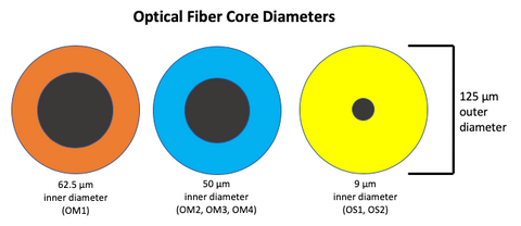 Optical fiber core size comparison