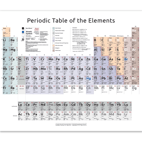 2023-01 Periodic Table of the Elements – Complete Form, unmounted